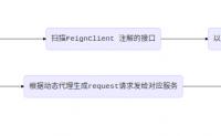 feign 源码解析以及流程分析